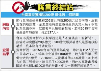謠言終結站》台南震災獲補助200億 黃偉哲:假新聞