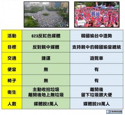 差異點曝光! 反紅媒VS韓國瑜台中造勢  一張圖高下立判