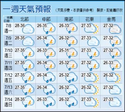 花東、台北 防37度高溫/花東可能連3天逾36度 中南部本週斷續有雨