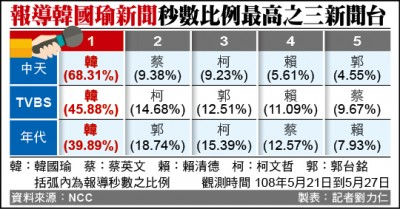 NCC公布/中天5月報導韓 比例近7成