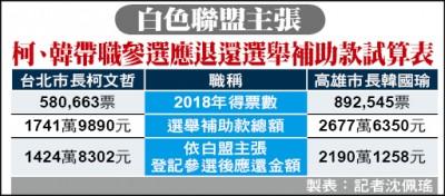 《台北》白色聯盟反帶職參選 促柯退千萬選舉補助款