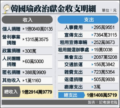政治獻金 韓進帳1.29億 「旭創意」 拿2000萬