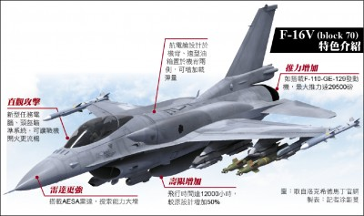 F-16V性能大躍進 可匹敵共軍殲-10C