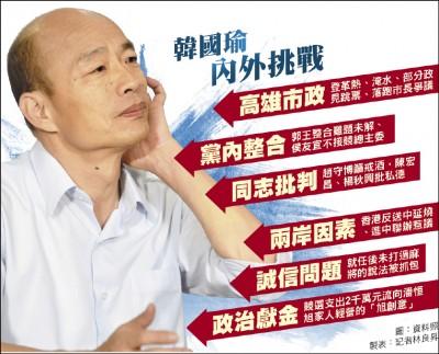 韓聲勢墜 國民黨要靠組織救選情