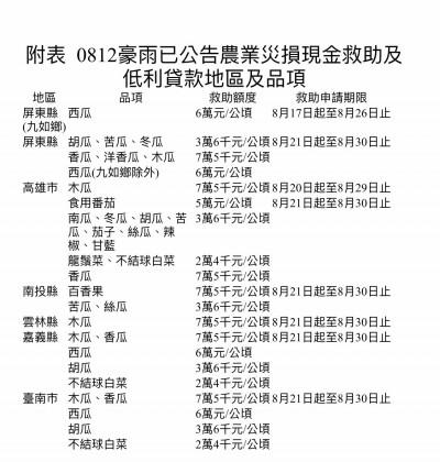 豪雨農損破億 陳吉仲宣布救助方案指示「從寬認定」