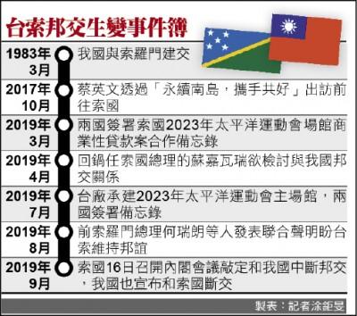 中國砸大錢 拉攏索國議員