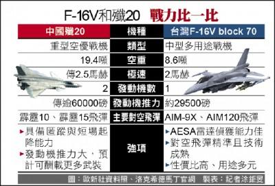 F-16V進駐台東 空軍估增補387人