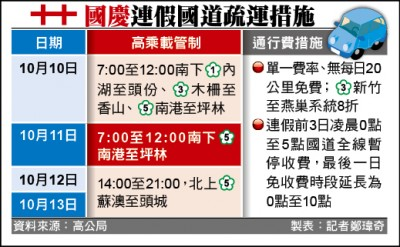 國慶連假首日 國五南下估連塞11小時