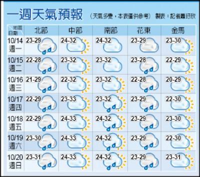 東北風增強 北台變天轉濕涼 低溫21度