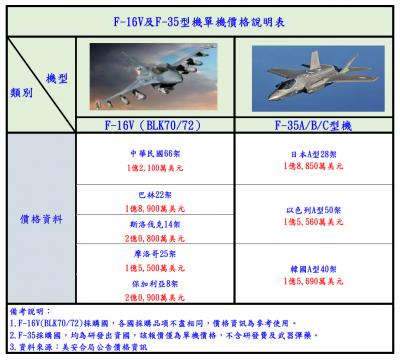 軍機採購 空軍:F16V單機價1.21億美金   F35要1.5億美金以上