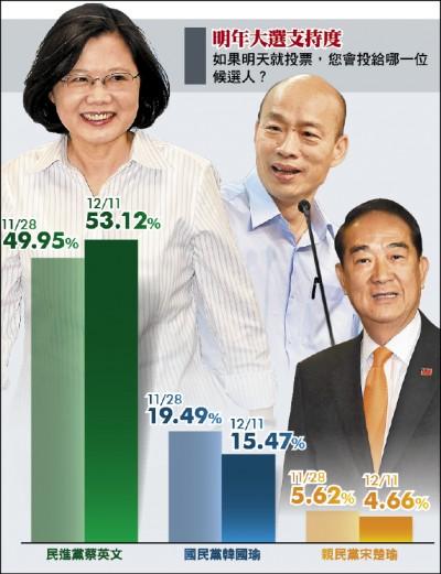 總統選舉 本報民調 蔡53.12% 韓15.47%