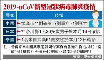 武漢新型肺炎 日本確診首例/泰國、香港、越南均出現病例及疑例 質疑中國隱匿疫情