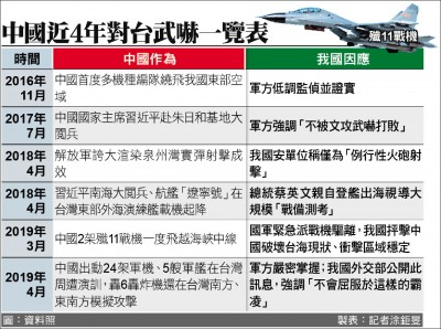 美、中第一島鏈角力 台灣成壓力熱區