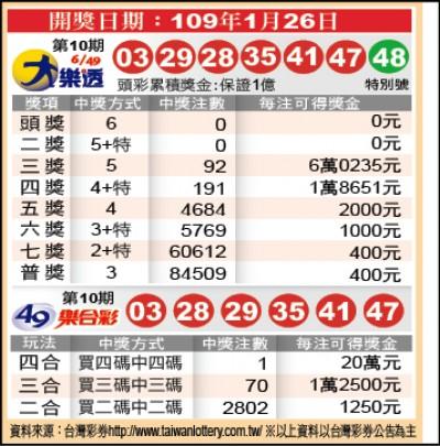 大樂透頭獎昨摃龜 下期上看1.2億