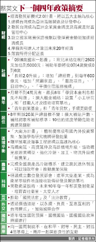 黨政人士:改善人民生活 蔡連任施政重點