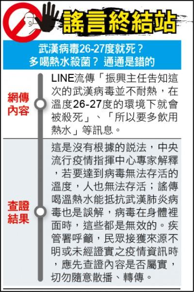 謠言終結站》武漢病毒26-27度就死? 多喝熱水殺菌? 通通是錯的