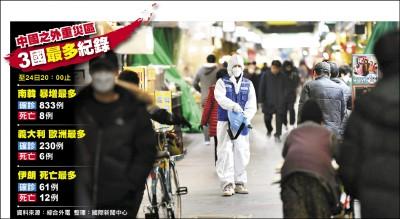 南韓病例猛爆 旅遊三級警告