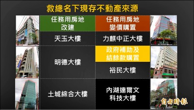 黨產會:救總執行政府任務 未歸還不動產