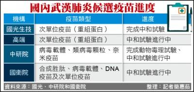 國光候選疫苗中和試驗 有效抑制新冠病毒/最快8月人體試驗 拚明年底上市量產