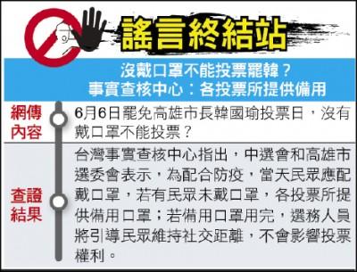 謠言終結站》沒戴口罩不能投票罷韓? 事實查核中心︰各投票所提供備用