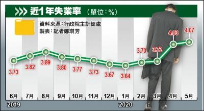 5月失業率4.07% 月增5000人