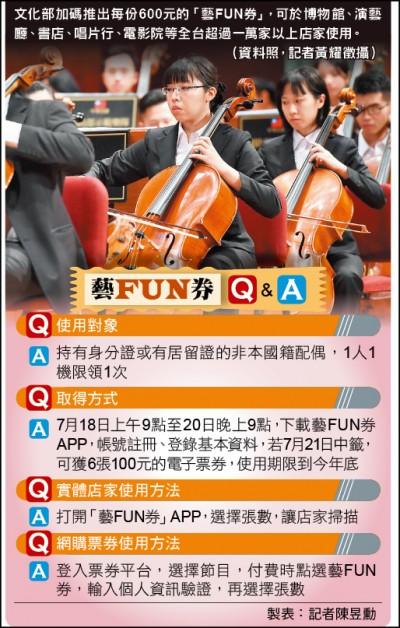 文化部600元「藝FUN券」 7/18-20登記 7/21抽籤/預計發行200萬份 線上交易、出門消費
