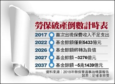 勞保年改新版本 勞動部年底提出