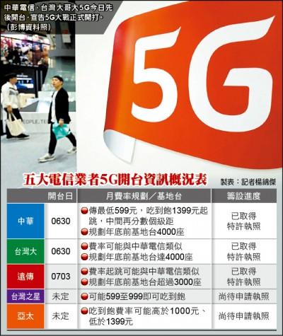 中華電、台灣大5G今開台 市場預估1399吃到飽/傳中華電體驗價599元限制流量 往上再設級距 台灣大可能跟進