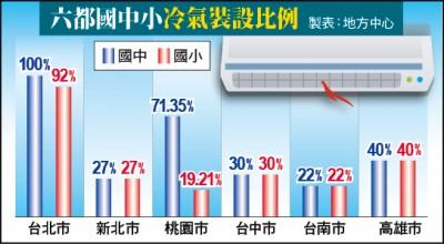 高溫成常態 國中小僅37%有冷氣/5年計畫縮短成2年 預計10.3萬間教室裝冷氣、10萬間施作電路