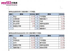求職網調查:近7成職場爸爸 擔心失業