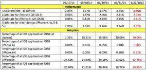 美國公司證實:iOS 8容易故障