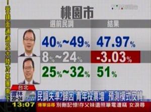 民調失準 青年票大增改變選舉結構