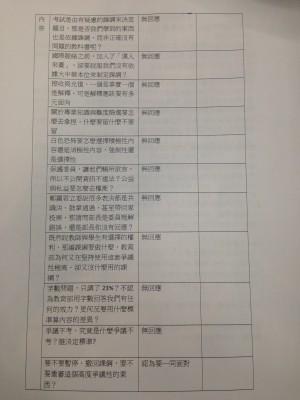 課綱無喜馬拉雅山 聯盟︰教育部急澄清忽略學生提問