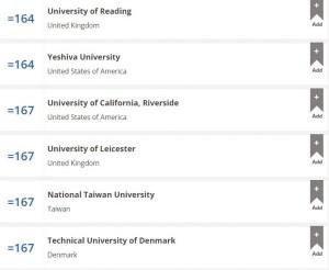 世界大學排名 台大連續3年下滑 排名史上最差