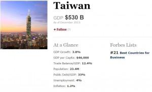 《富比世》排名適合經商國家 台灣掉到20名外
