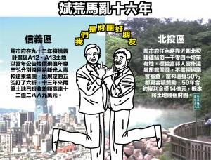 賤租土地給財團 台北市「斌荒馬亂」十六年