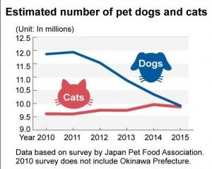 日人口老化 貓奴人數將多於狗奴