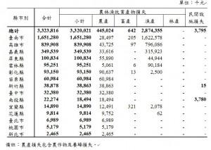 1月寒害災損超過33億 鄭明典:不能忘!