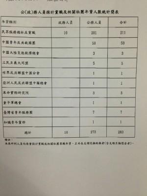 救國團非附屬組織?陳其邁爆:50人黨職併公職