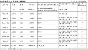 災防告警系統凸槌 NCC:開放民眾查詢符合PWS規格手機