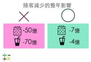 中客減少鳳梨酥短收50億? 他分析結果不一樣…
