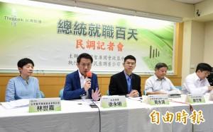 台灣智庫民調:僅民進黨滿意度高於不滿度