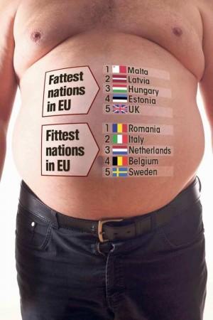 歐盟統計「歐胖五國」 這個國家排第一