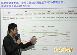 最新民調:蔡總統滿意度下降7.9%