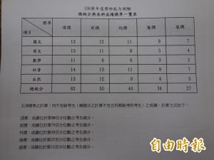 106年學測較往年稍難 118人滿級分創7年新低
