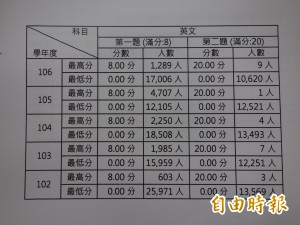 學測英文翻譯難 滿分驟降3千多人