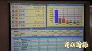 黨主席選舉開票暫領先 吳敦義說漏嘴可望穩定過半