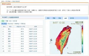 熱翻了!台北飆38.3度高溫 刷新今年全台最高溫紀錄