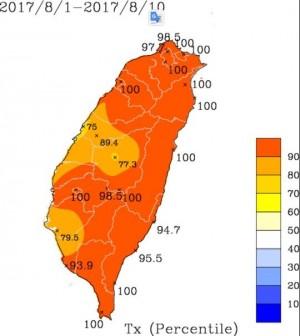 不是普通的熱! 8月還沒過一半 均溫29.97度破紀錄
