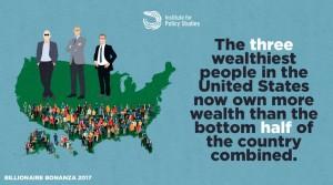 殘酷貧富懸殊 美國前3大富豪身家抵1.6億人財富